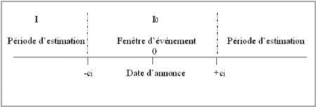 Memoire Online - L'efficience informationnelle du marché financier Marocain; L'impact d'un profit warning sur les cours boursiers - Rachid R...