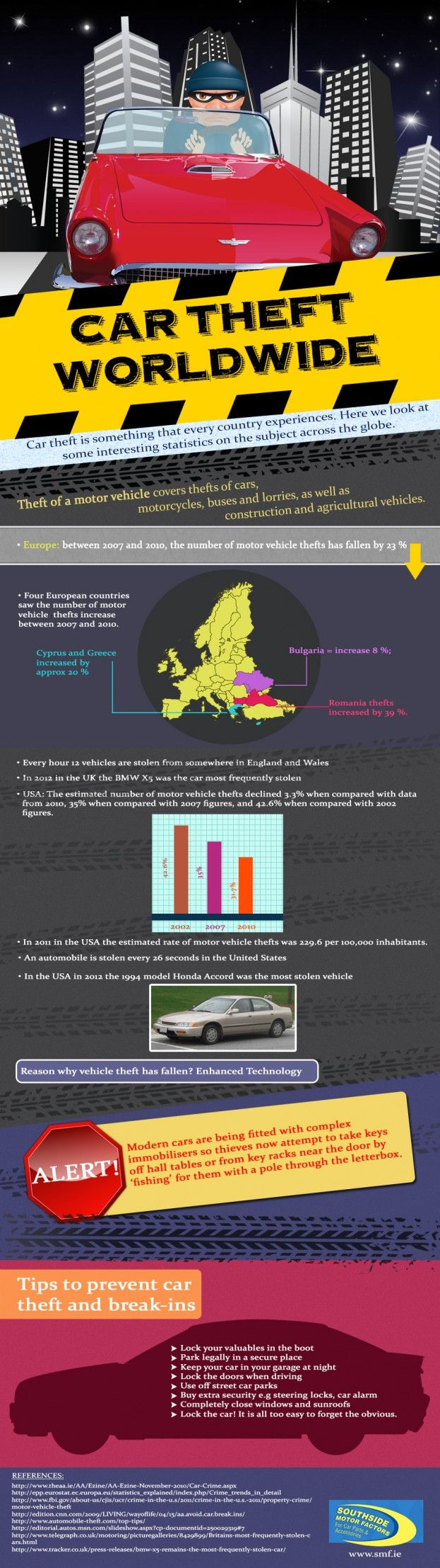 Car theft worldwide infographic