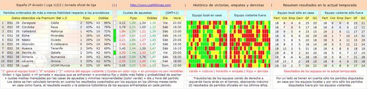 #Apuestas #fútbol #pronósticos #picks #España (2ª división) Valiosa información sobre 46 ligas de 35 países: http://www.losmillones.com/futbol/