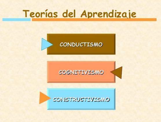 """Hola: Compartimos una interesante presentación sobre """"Conductismo, Cognitivismo y Constructivismo – Teorías del Aprendizaje"""" Un gran saludo.  Visto en: slideshare.net Acceda…"""