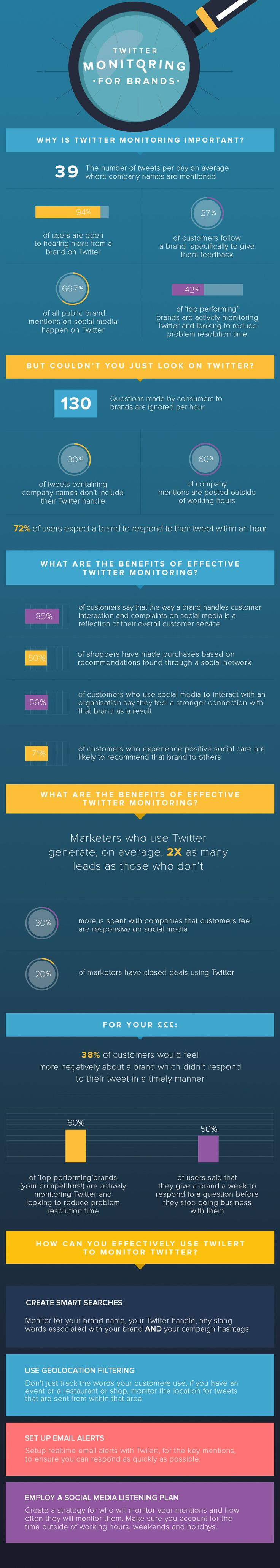 The Importance of Twitter Monitoring for Brands - #Twitter #infographic #socialmedia