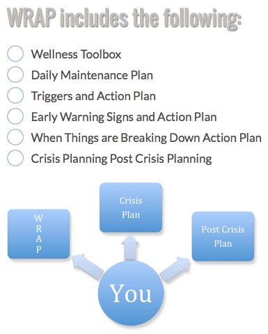 WRAP - Wellness Recovery Action Plan. A global tool We use in mh.  Our assessment tools