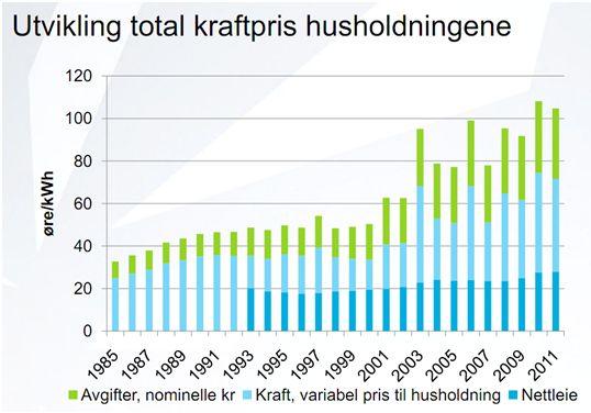 Mens Norge tror vi er verdensmestre på miljøvern fordi vi subsidierer øvre middelklasse for å kjøpe elektriske sportsbiler, er realitetene ...