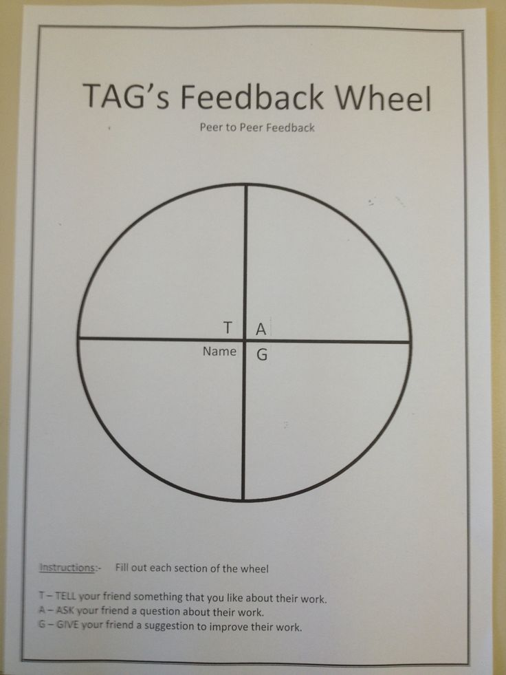 This is our TAGs Feedback Wheel for peer assessment.  Fill out the students name that you are assessing, TELL them something you like, ASK them a question about their work, GIVE them some advice.  Mrs B