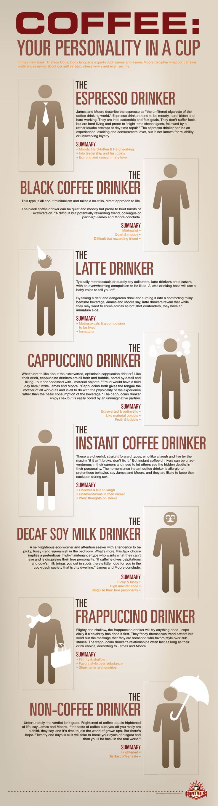 HAHAHA funny! I'm the black coffee drinker...quiet and moody, and a difficult but rewarding friend. Hmmm :/