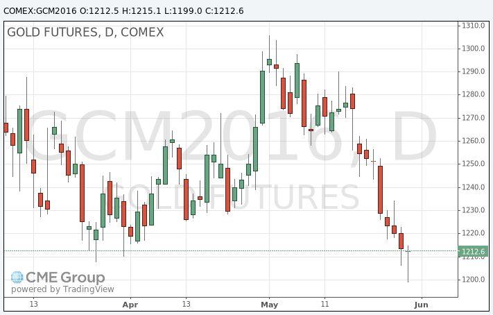 Золото: обзор ситуации на рынке http://krok-forex.ru/news/?adv_id=7168  Анализ сырьевого рынка на 31 мая 2016.  Цена на золото растет, отдаляясь от минимума трех с половиной месяцев, но готовится завершить май сильнейшим падением с ноября из-за усиления доллара на ожиданиях скорого подъема ставок ФРС США.   Приток инвестиций в золото замедлился из-за перспективы скорого увеличения процентных ставок США, в то время как нехватка физического спроса привела к некоторому ослаблению цен в…