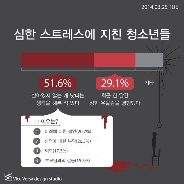 2014.03.25 TUE_ 심한 스트레스에 지친 청소년들 | Icon news