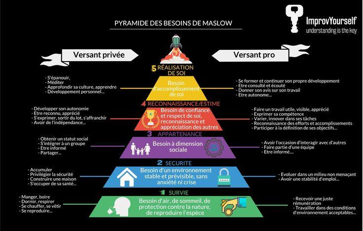 Les étapes de l'évolution personnelle et professionnelle selon la pyramide de Maslow - un classique !