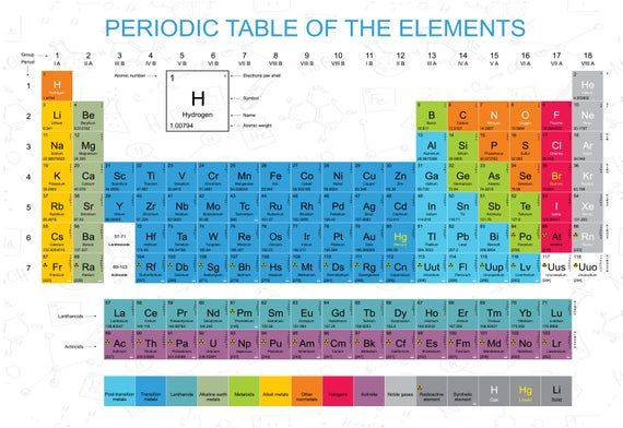 Painting Science Chart Periodic Table Elements Giant Wall Art Poster Print
