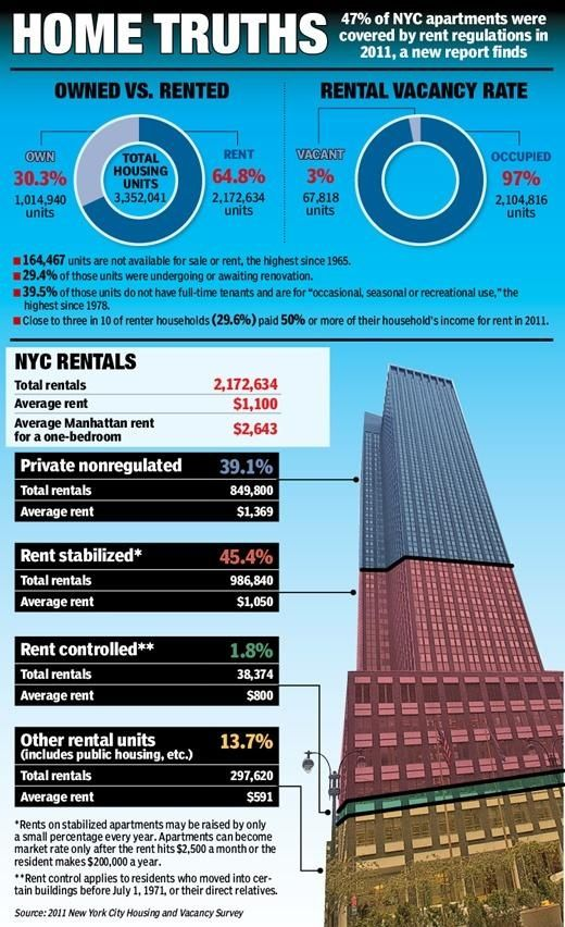 Commercial Property Graphics : Best images about real estate infographics on pinterest