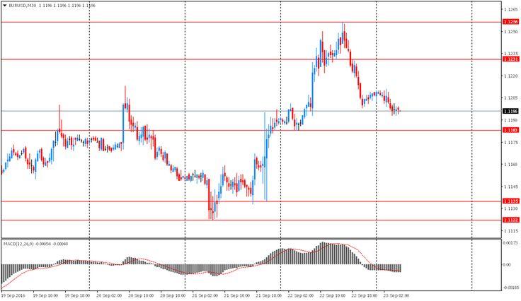 Обзор азиатской сессии http://krok-forex.ru/news/?adv_id=9872 Анализ валютного рынка | 23 сентября: Новозеландский доллар обвалился против доллара США на фоне того, как инвесторы продолжают оценивать вероятность повышения процентных ставок Резервным банком Новой Зеландии в ближайшие месяцы. Напомним, что ранее ЦБ дал понять, что курс пары NZD/USD должен снизиться, и что регулятор намерен и далее понижать процентные ставки. Большинство экономистов ожидают, что РБНЗ понизит ставки в ноябре…