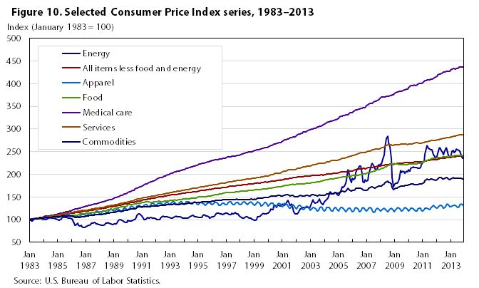 One hundred years of price change: the Consumer Price Index and the American inflation experience : Monthly Labor Review: U.S. Bureau of Labor Statistics