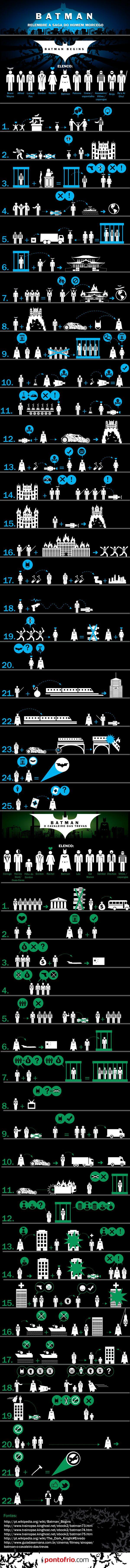 Infográfico Batman, com a história dos dois filmes. Muito show.