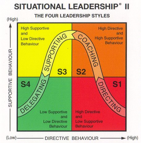 Situational Leadership... this model has so many applications. Understanding it shifted how I lead and coach.