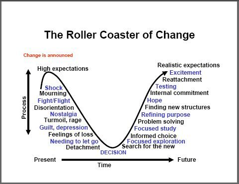 Kubler Ross roller coaster of change Begin unfolding More