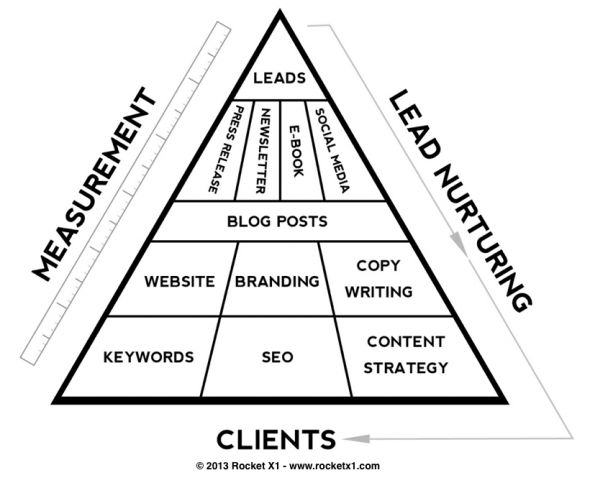 The Fundamentals of Internet Marketing for Lawyers