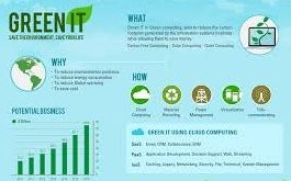 Visual representation about Green Computing.  http://www.arcadianlearning.com/training/cloud-computing/