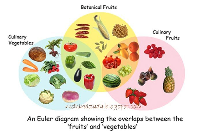 difference between fruits and vegetables - Khafre