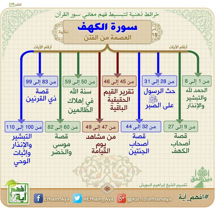 Photo: • سورة الكهف • الآن: خرائط ذهنية، لسور القرآن الكريم، تساعد على الحفظ والمراجعة وفهم المعاني. #افهم_آية #دين_الحق
