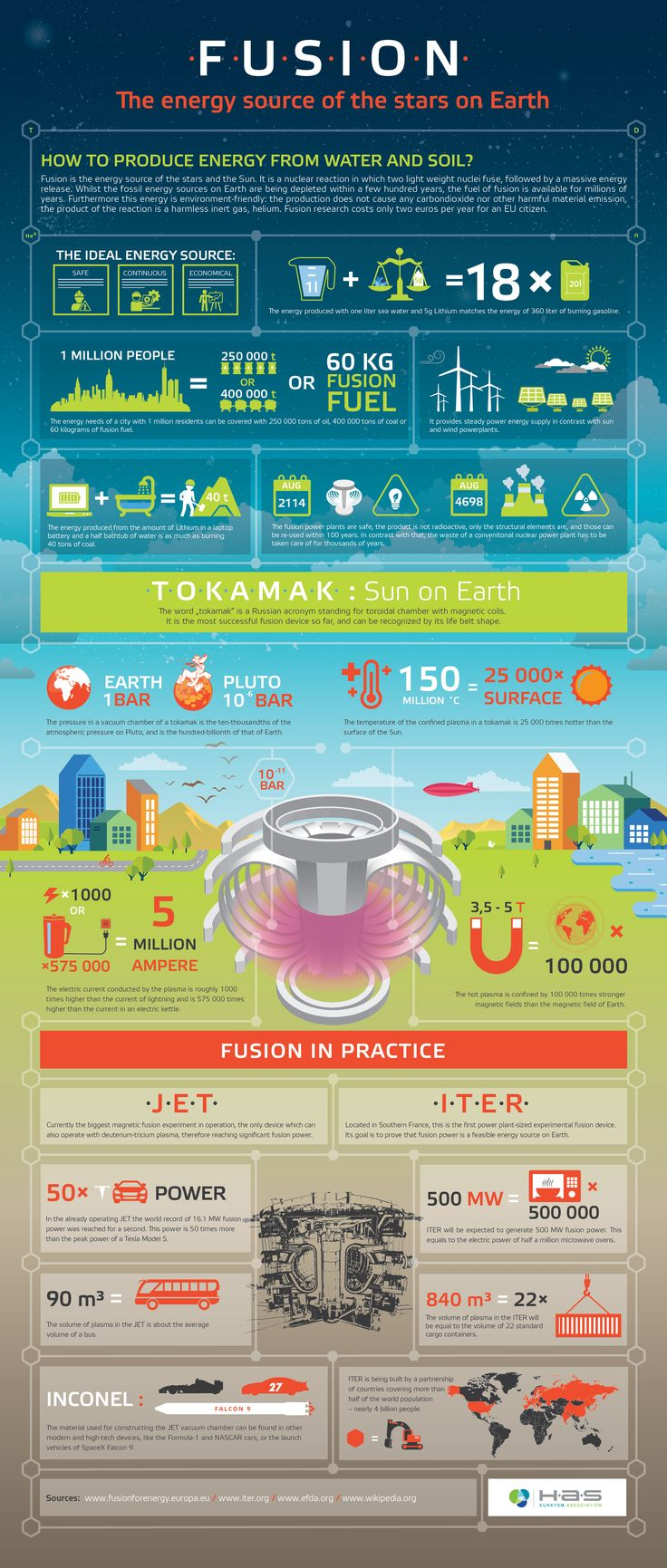 Infographic about fusion of Institute for Particle and Nuclear Physics, Wigner Research Centre for Physics, Hungarian Academy of Sciences
