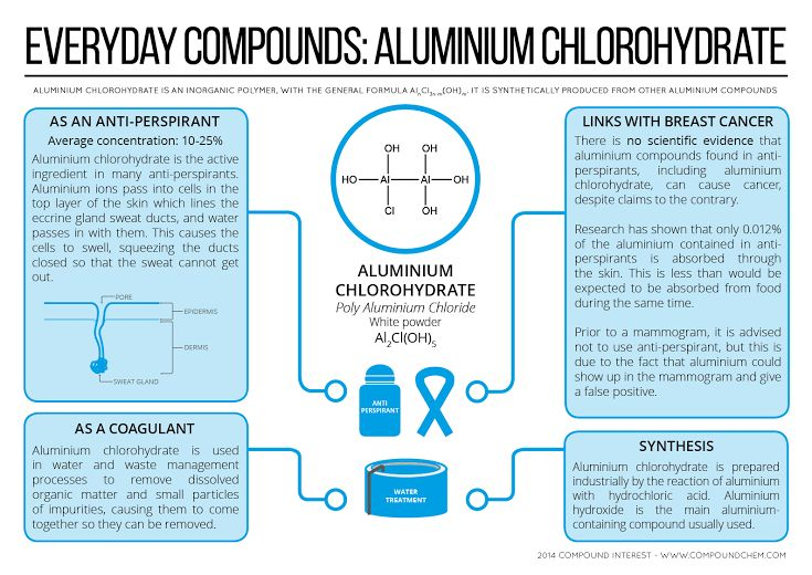 Everyday compounds - Chemistry of aluminium chlorohydrate  Chemical properties  http://www.worldofchemicals.com/chemicals/chemical-properties/aluminum-hydroxychloride.html