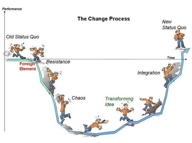 The change process. Der Veränderungsprozess.