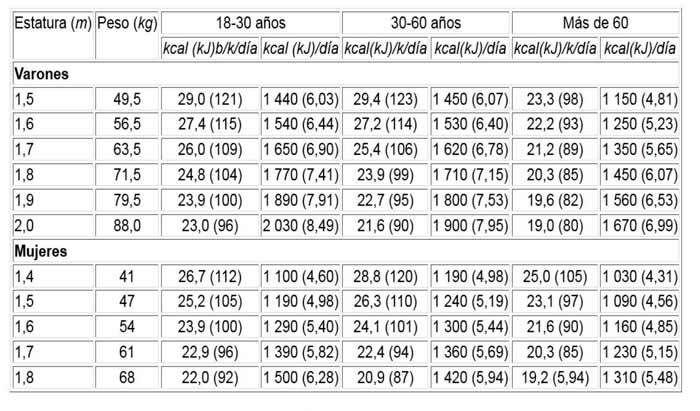Tasa metabólica basal de varones y mujeres adultos, en relación a la estatura y al peso promedio aceptable por estatura