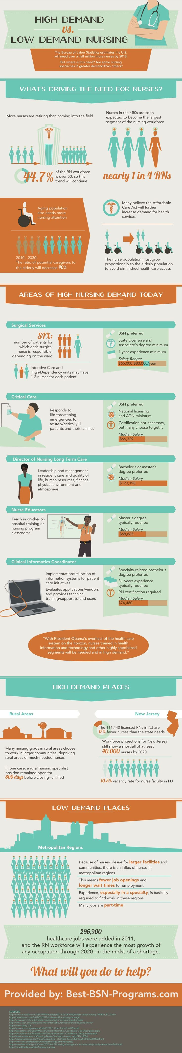 #Infographic on the Demand for Nursing Jobs