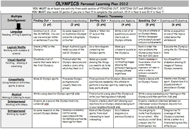 Olympics Personal Learning Plan. A grid of activities on the Olympics based on Gardner's Multiple Intelligences and Bloom's Taxonomy