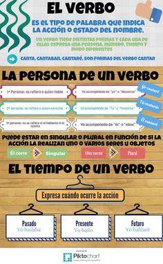 El verbo | @Piktochart Infographic
