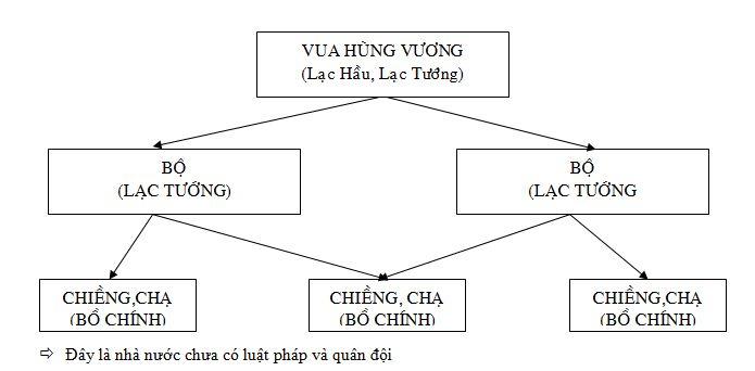 Kết quả hình ảnh cho vẽ giả sử sơ đồ nhà nước VĂN LANG