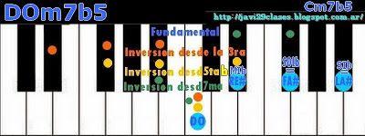 Piano: Acordes m7b5 (menores con séptima y quinta bemol) Clases simples de Guitarra y Piano