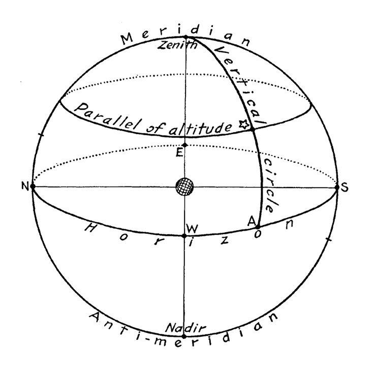 Celestial Sphere #1 846J