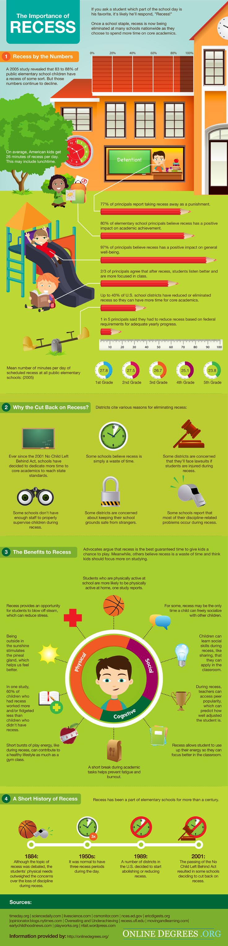 The Importance of Recess #infografia #infographic #education