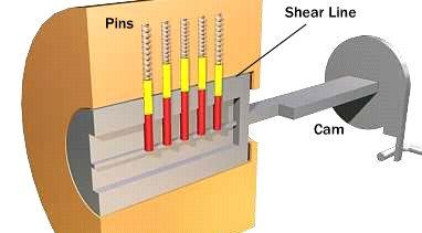 Lock Picking: Cylinder Locks