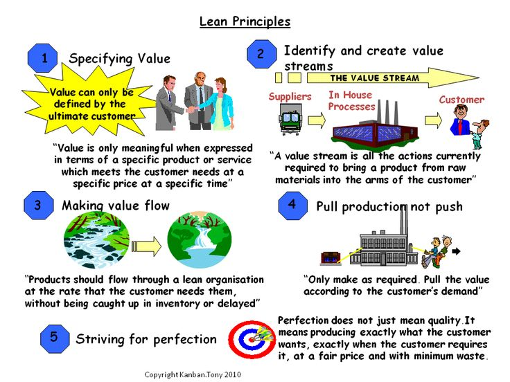 What is Lean Manufacturing; Definition:Concepts:Principles