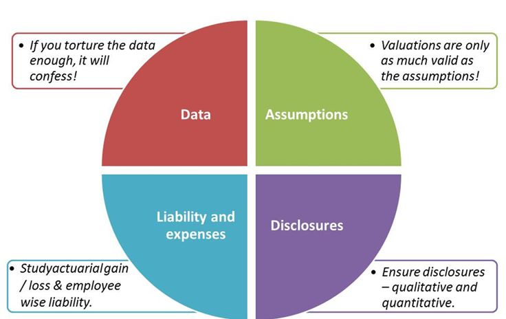 Four things to ensure in Actuarial Valuations