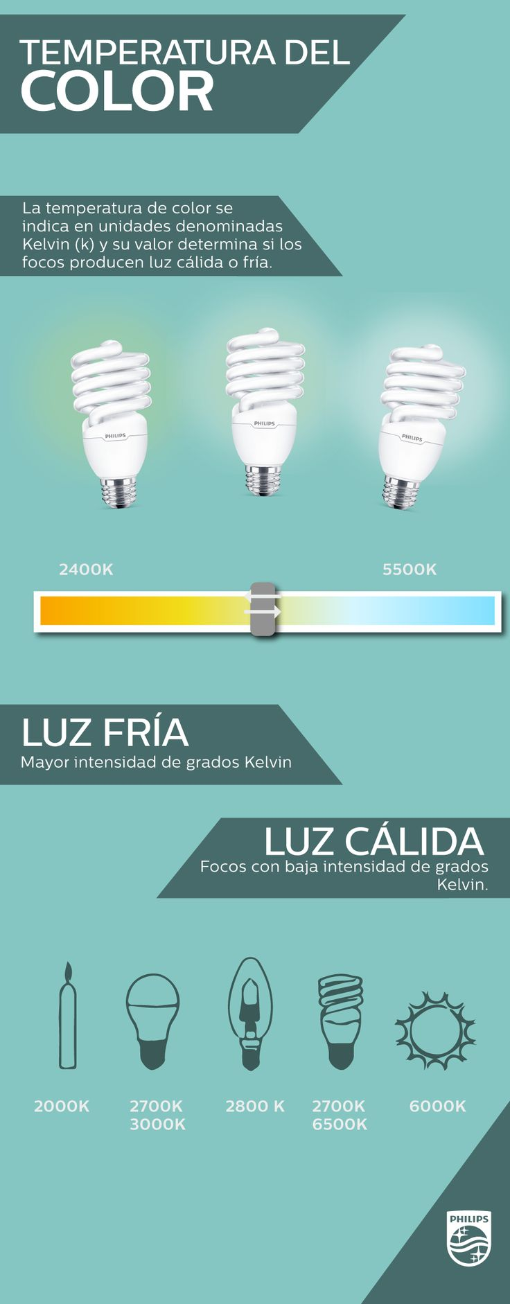 La luz fría y cálida cumplen con distintas  utilidades dentro de un plan de iluminación, sin embargo ambas son indispensables para determinadas funciones. Aquí te explicamos de manera sencilla cómo funciona la temperatura del color.