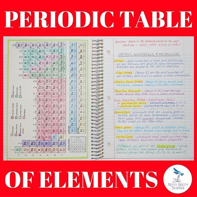62 best science interactive notebooks images on pinterest science students will be able to explain what the terms metal nonmetal and metalloid mean in urtaz Choice Image
