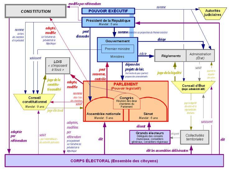 Schema pouvoirs Ve republique France - Vie politique en France depuis 1958 — Wikipédia