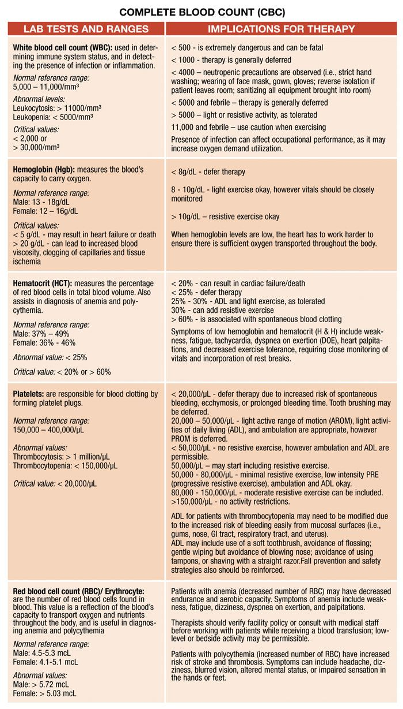 Lab Values | Respiratory Therapy | Pinterest | Hematología