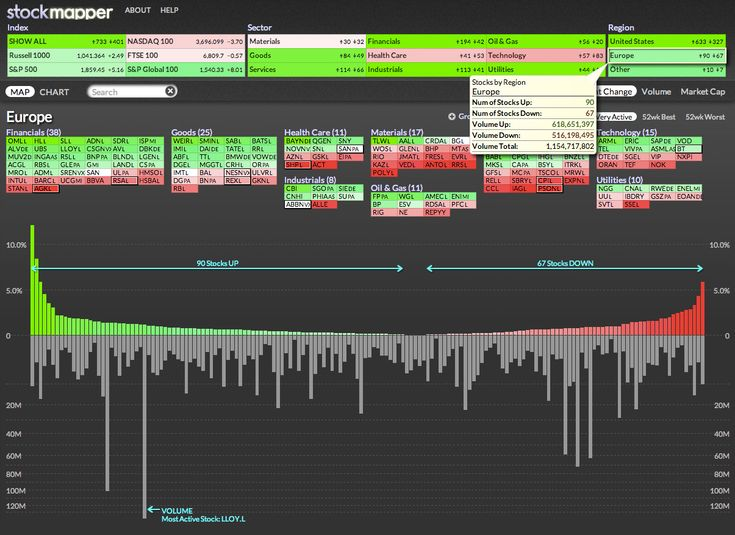 Stockmapper is our award-winning, visually dynamic map of 1800 stocks. An easily absorbed, at a glance view of individual percent changes in market value, Stockmapper allows users to organize heat maps by geographic region, industry, index, price change, trading volume and total market capitalization.