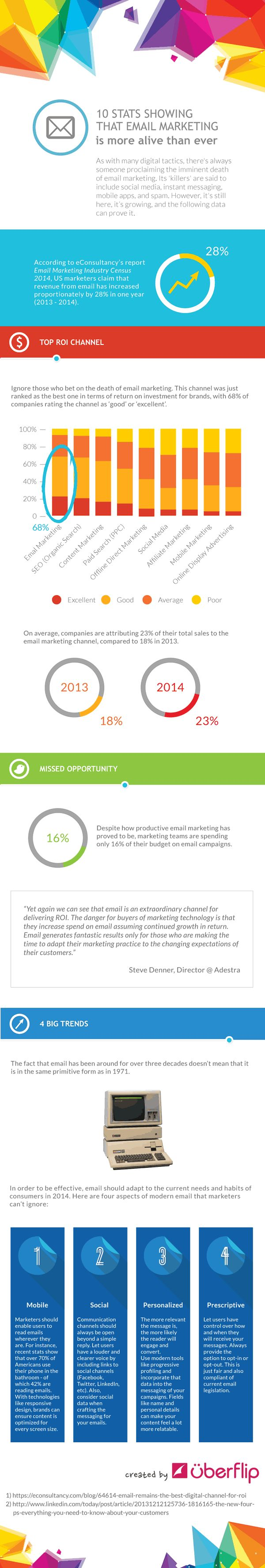 View mobile site about digitalbuyer com affiliate program site map - Email Marketing Alive And Well Infographic By Uberflip