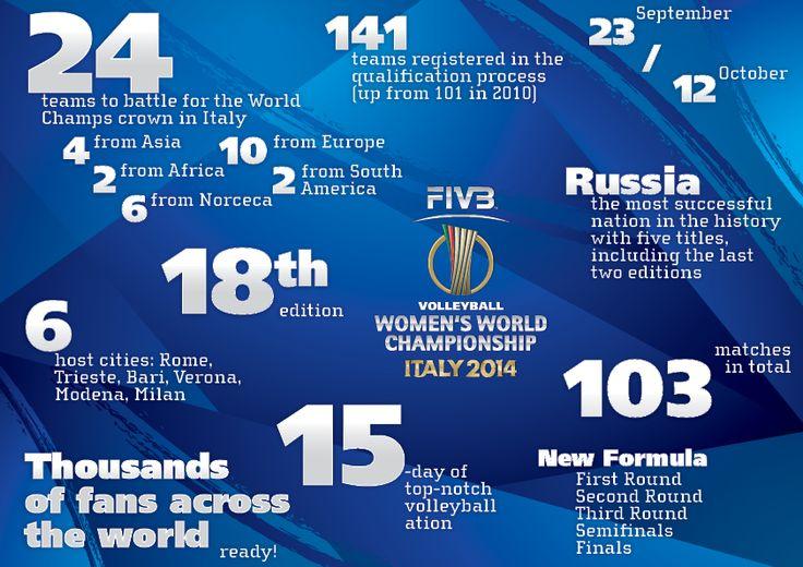 In Italia i mondiali 2014 di Volley femminile