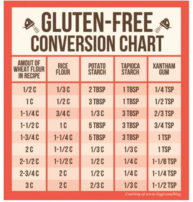 Gluten-Free Baking: The Conversion Chart - Gygi