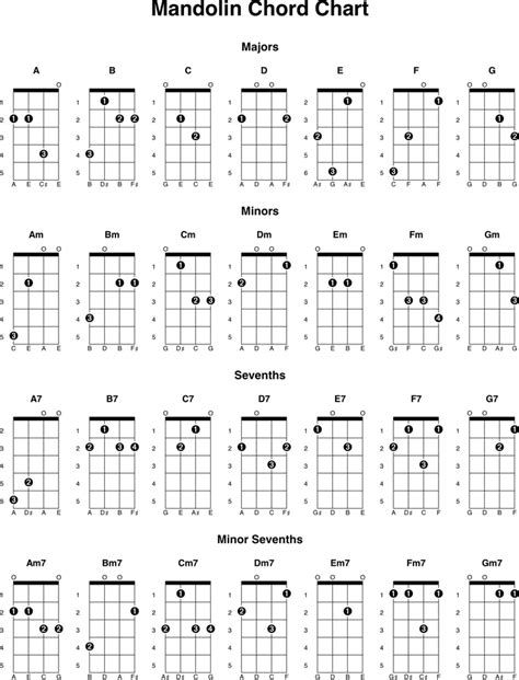 18 best Mandolin music images on Pinterest Mandolin, Charts and - mandolin chord chart