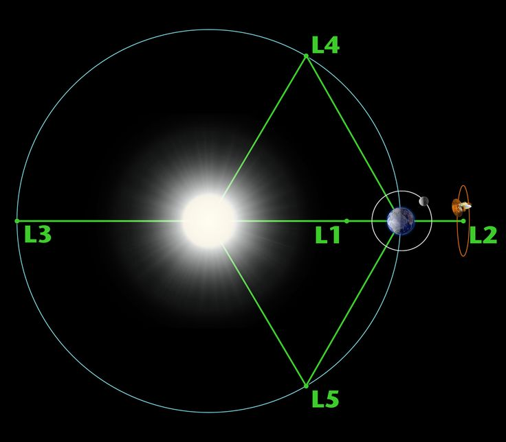 A Lagrange point is a location in space where the interaction between gravitational and orbital forces creates a region of equilibrium where spacecraft can maintain constant orbits.