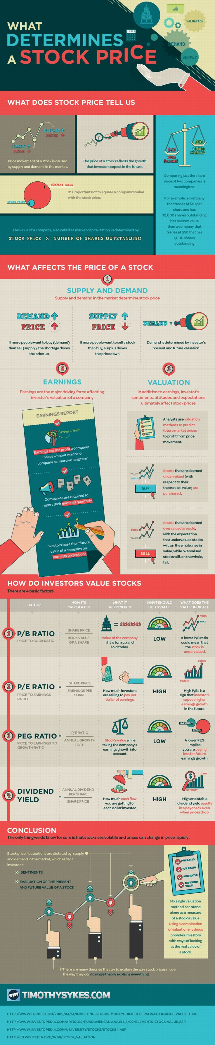 What Determines a Stock Price? Infographic