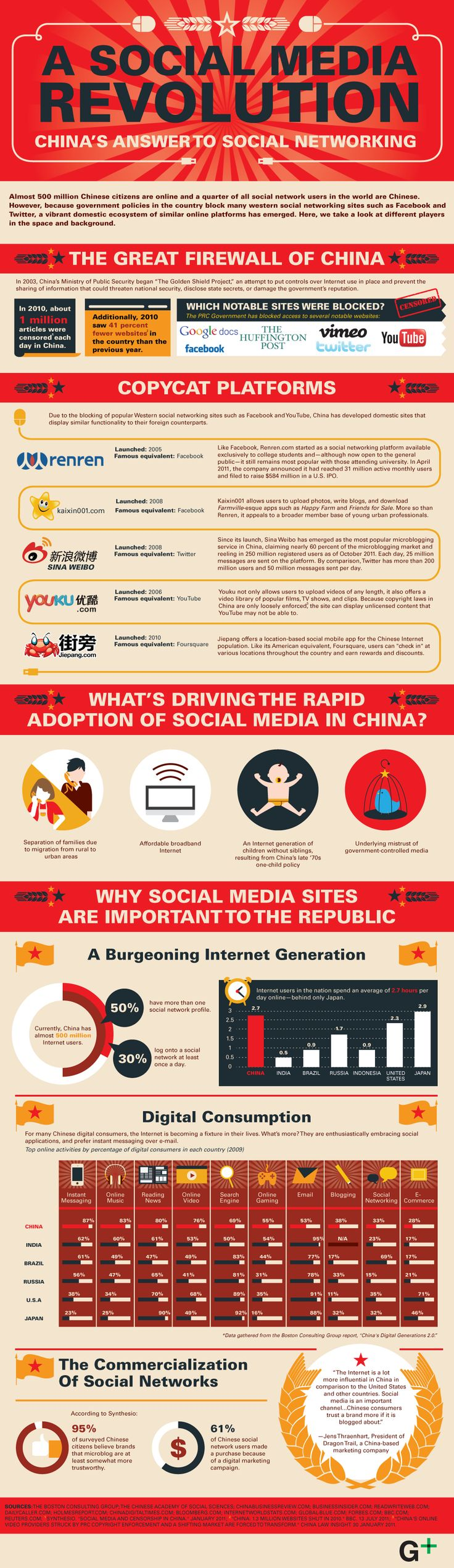 INFOGRAPHIC: A Social Media Revolution - China's Answer to Social Networking