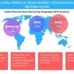 Phenolic Resin Market - Segments and Forecast by Technavio